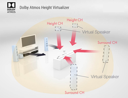 imagem do diagrama dolby atmos