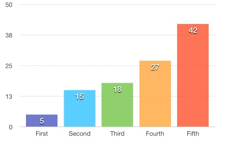 This is a meaningless bar graph.