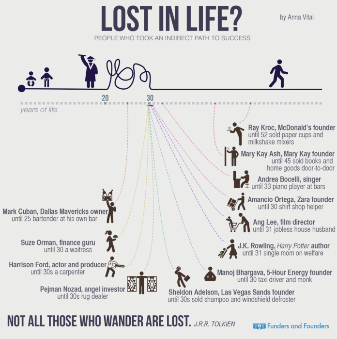 Motivational poster. Examples of famous people who succeed. Infographic.