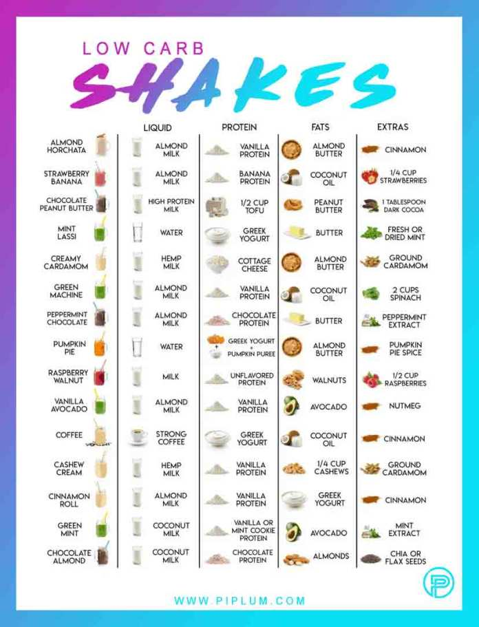 Low-carb-shakes-and-smoothies