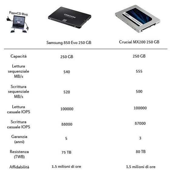 SSD infografica 850 Evo Crucial MX200