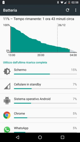 Nexus 5X batteria: Test 1
