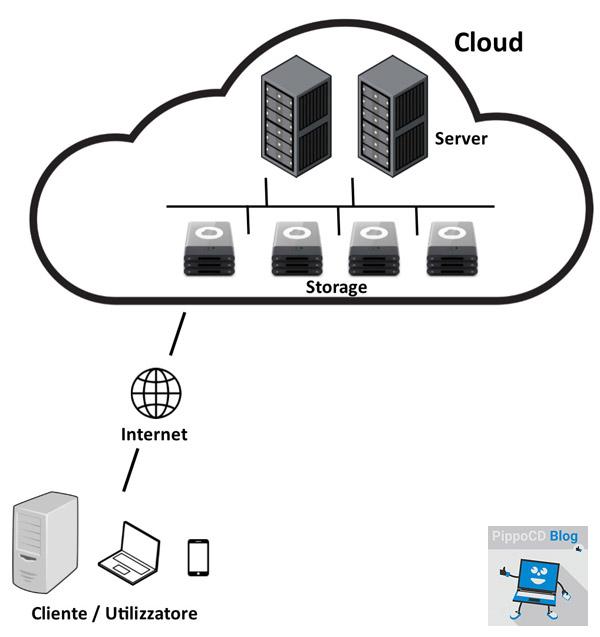 Cloud struttura