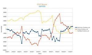 COT Report des S&P500 seit Anfang 2011