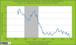Durchschittlicher Stundengehalt Arbeitsnehmer der USA