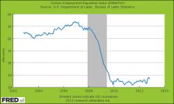 US Arbeitsmarkt Teilnahme Rate der zivilen Bevölkerung.