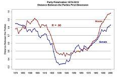 polarisierung_us_politiker