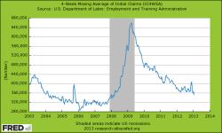 4 Wochen gleitender Durchschnitt der US Arbeitslosenanträge