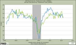 ISM Beschäftigungsindex