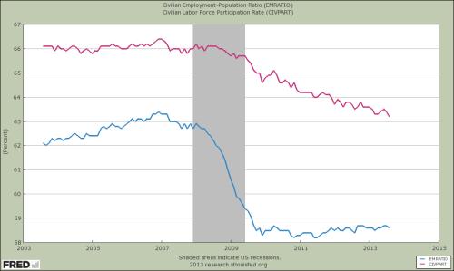 US Arbeitsbeiteiligungsrate