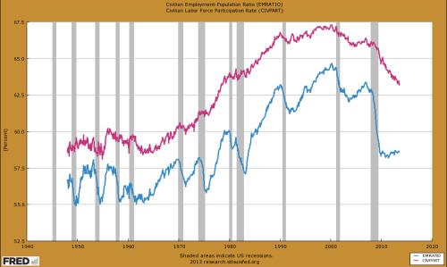 Entwicklung der prozentalen Beschäftigung zur Bevölkerung
