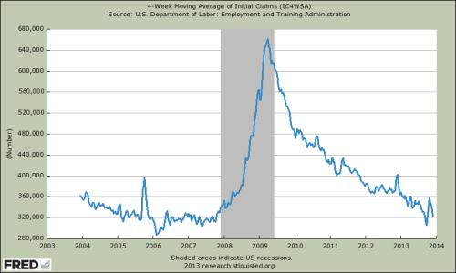 4-Wochen gleitenden Durchschnitt für Arbeitslosenhilfe-Anträge