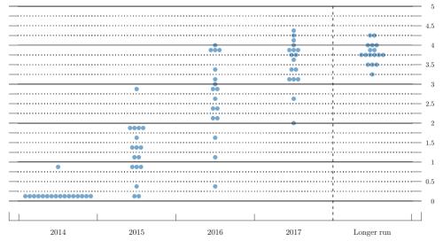 Leitzinserwartungen FOMC Mitglieder