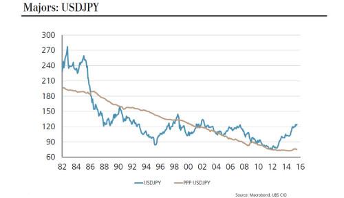 USDJPY Preisverlauf und Kaufkraftparität