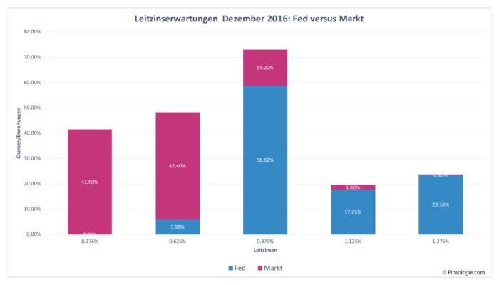 Leitzins der US Notenbank Ende Dezember 2016: Fed-Mitglieder versus Markterwartung