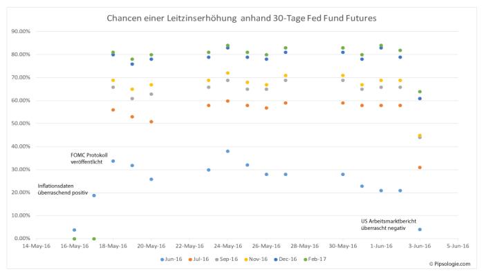 Wahrscheinlichkeit einer Leitzinserhöhung anhand 30-Tage Fed Fund Futures