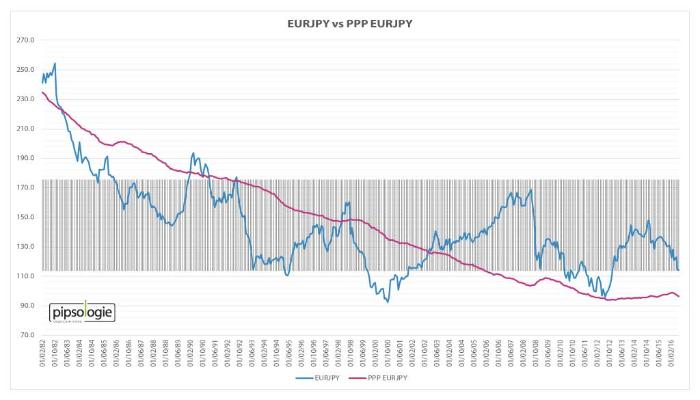 EURJPY versus Kaufkraftparität EURJPY