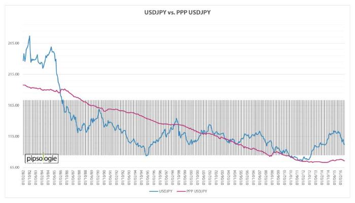 USDJPY versus Kaufkraftparität USDJPY