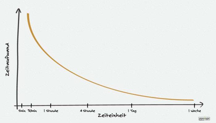 Zeiteinheit/Zeitrahmen versus Zeitaufwand beim Handeln