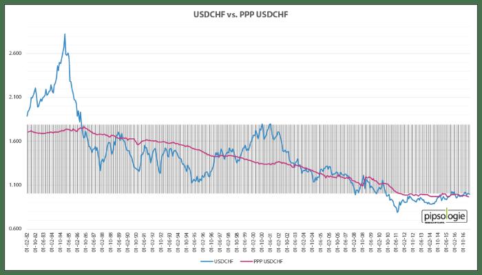 USDCHF versus Kaufkraftparität USDCHF