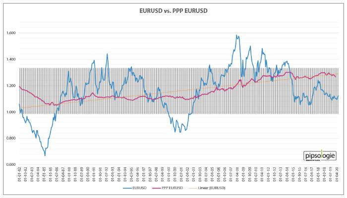 EURUSD versus Kaufkraftparität PPP EURUSD