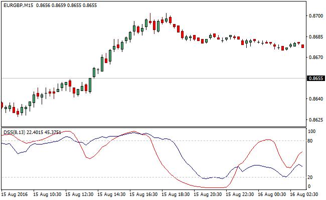 DSS-bressert-forex-indicator