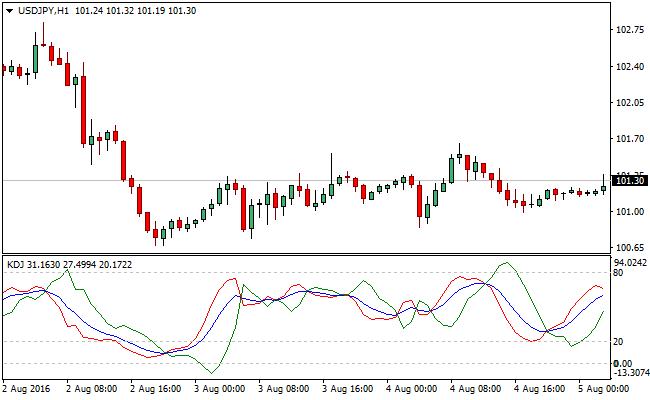 KDJ-forex-indicator