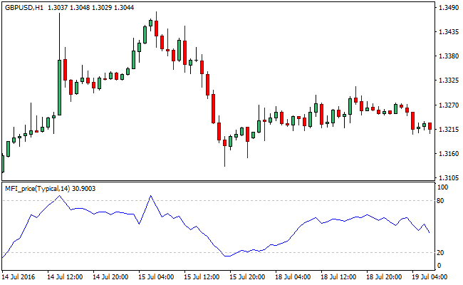 MFI-forex-price-mt4-indicator