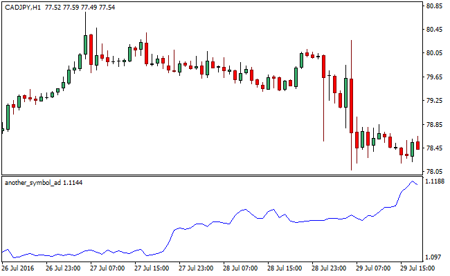 another-symbol-forex-mt4-indicator