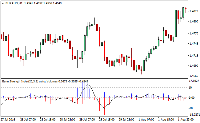 bounce-forex-trading-indicator