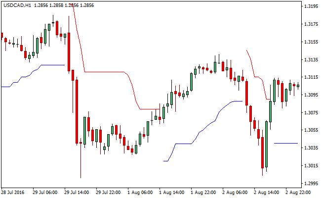 chandelier-stops-forex-indicator