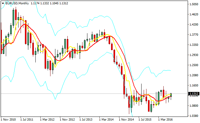 median-forex-trading-indicator
