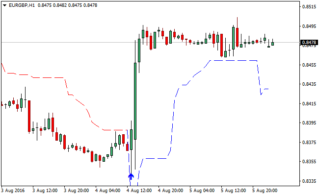 non-repainting-supertrend-forex-indicator