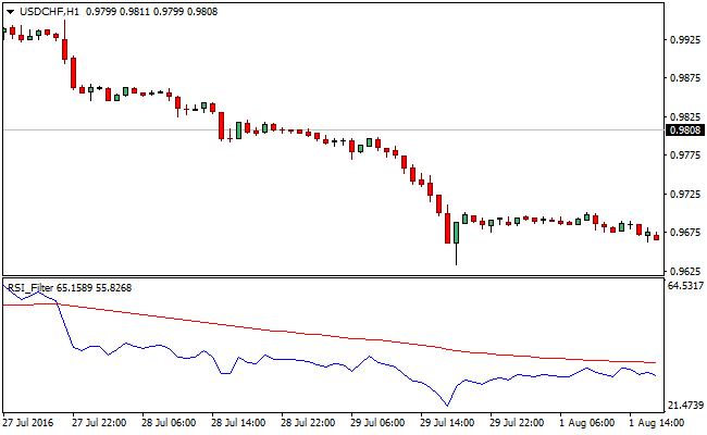 relative-strength-index-forex-indicator