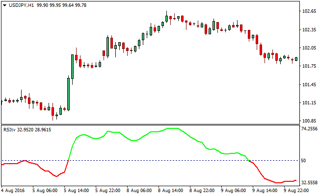 relative-strength-smoothed-forex-indicator