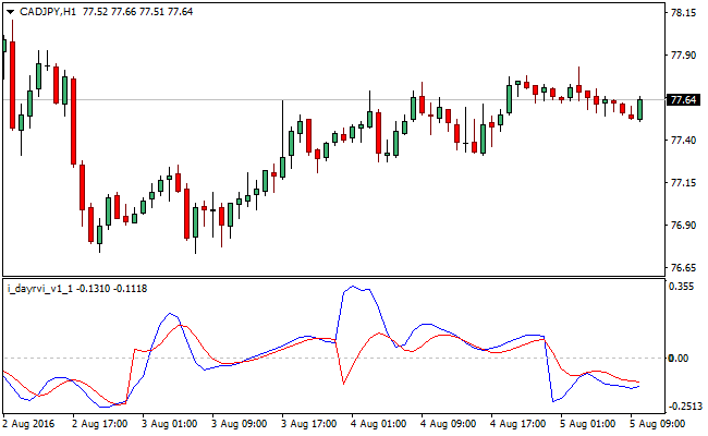 relative-vigor-forex-indicator