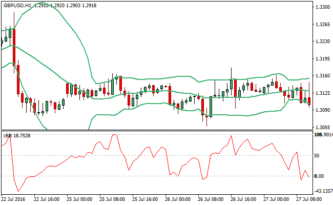 special-bollinger-bands-forex-indicator