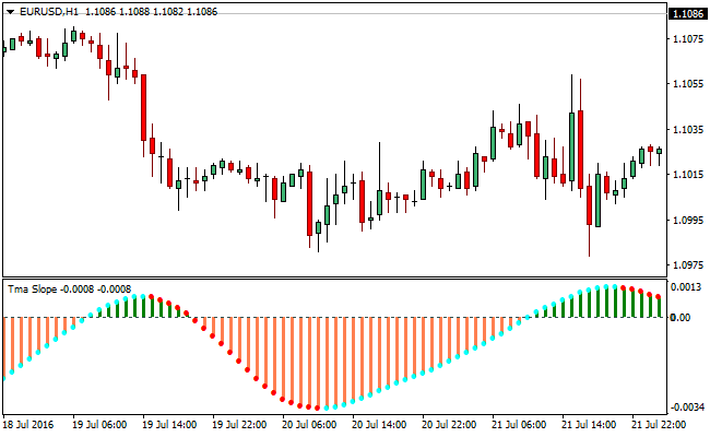 triangular-moving-average-forex-indicator