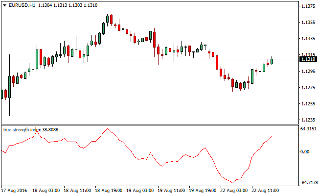 true-strength-index-forex-indicator