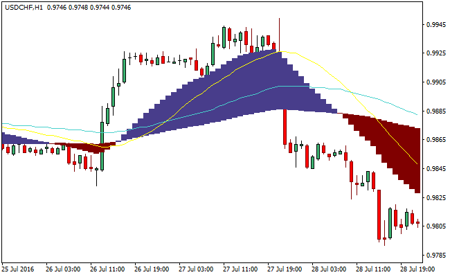 two-macd-signals-forex-indicator