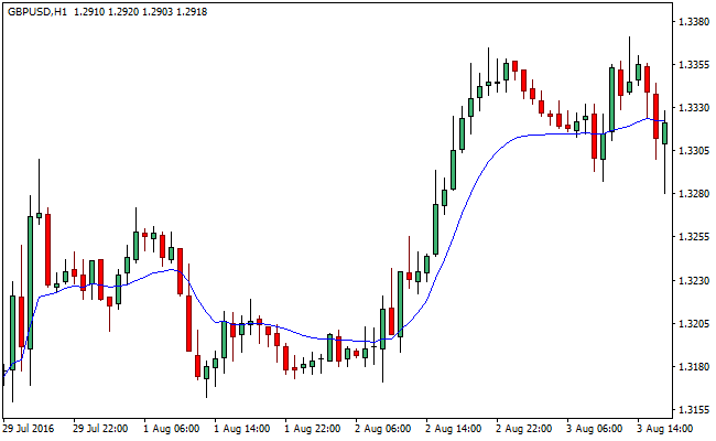 variable-index-forex-indicator