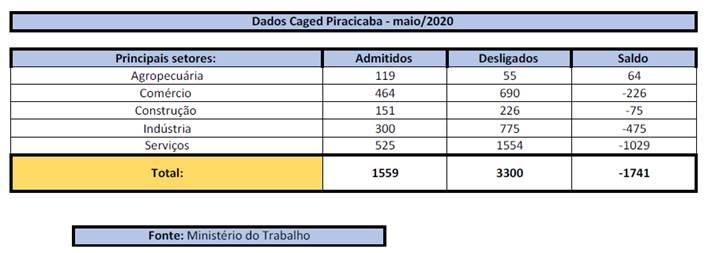 Piracicaba registrou novo saldo negativo de emprego no mês de maio