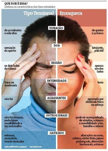 uma foto de uma pessoa com dor de cabeça