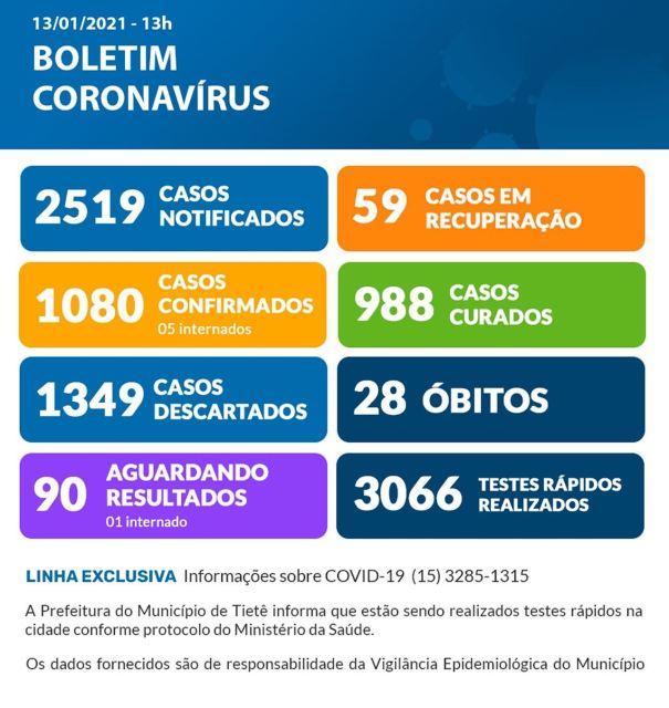 Tietê (SP) soma mais seis casos de coronavírus; mortos já são 28