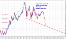 euro dollaro analisi