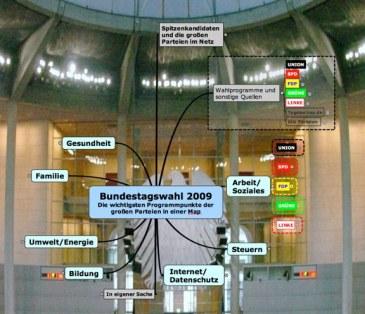 Bundestagswahl2009_MindMap