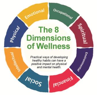 dimensions of wellness wheel