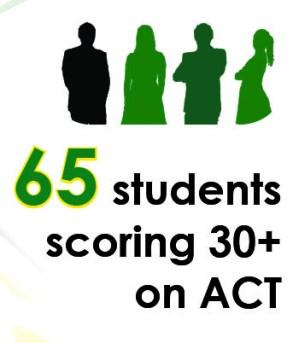 act scores