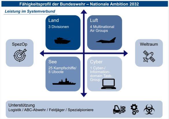 Folie der Bundeswehr zum angestrebten Fähigkeitsprofil 2032