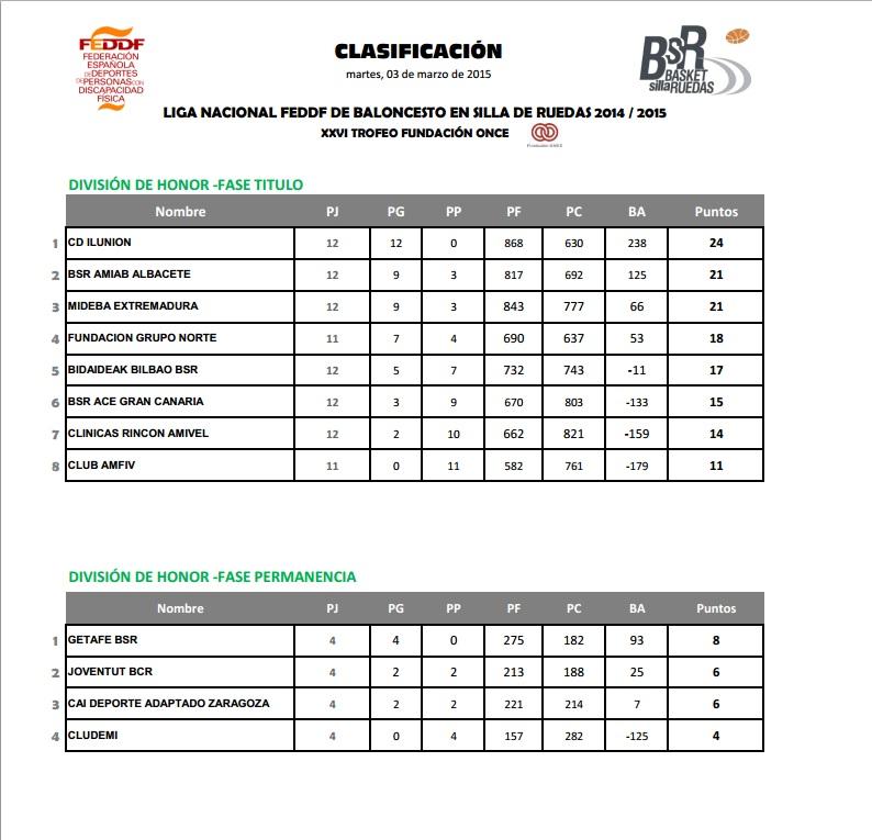 clasificación Liga BSR